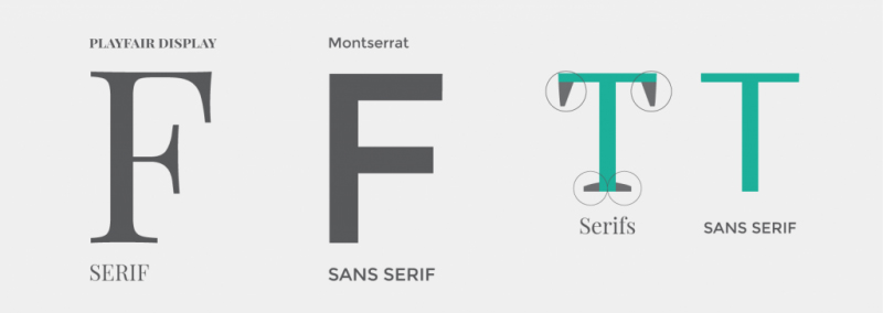 Serif vs Sans Serif Fonts - Learn the differences