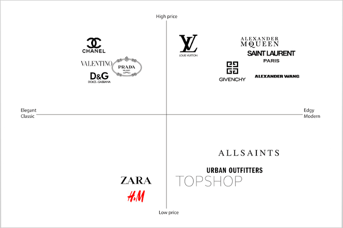 Brand Positioning MAP