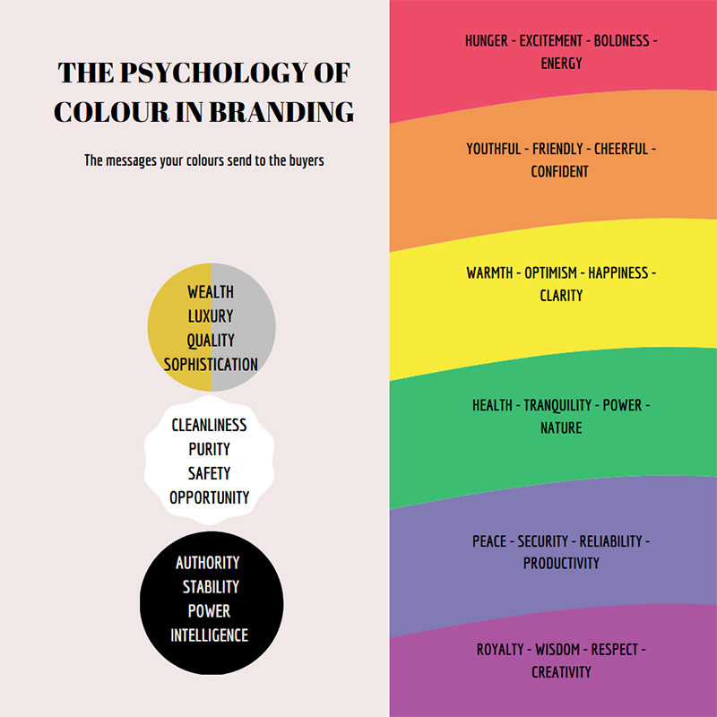 The psychology of colour branding