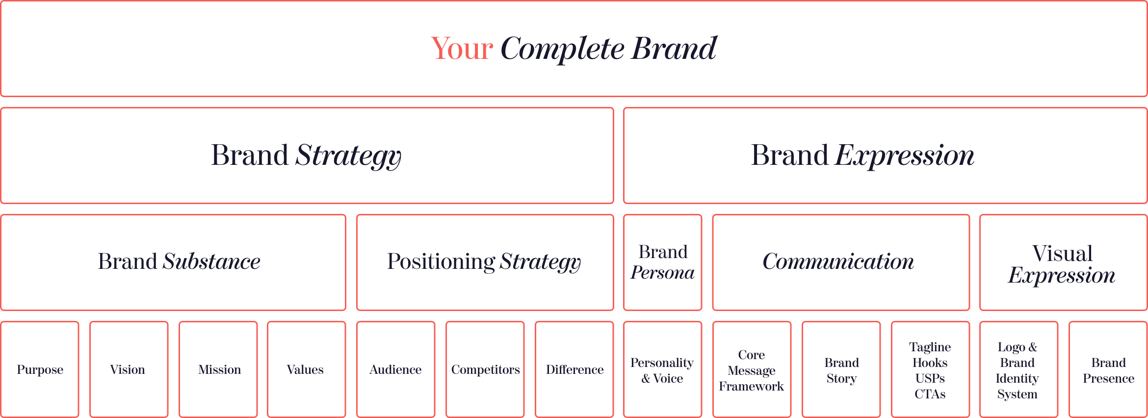 Your Complete Brand