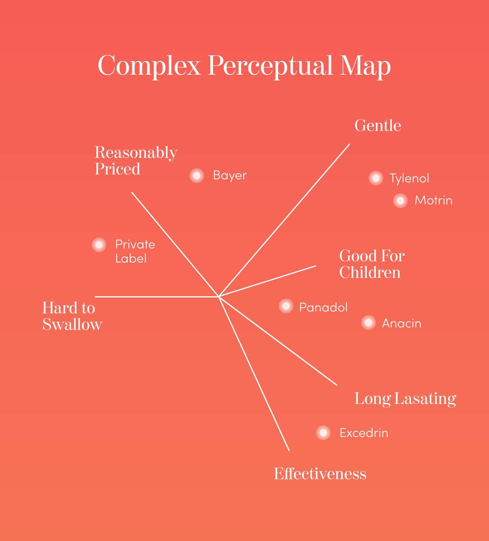 multi dimensional perceptual map